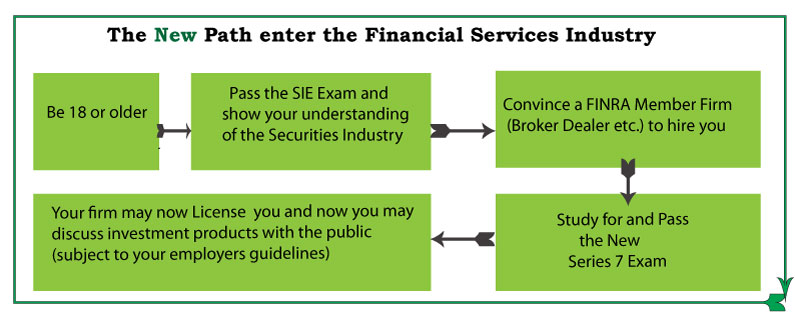 New-Financial-Services-Industry steps