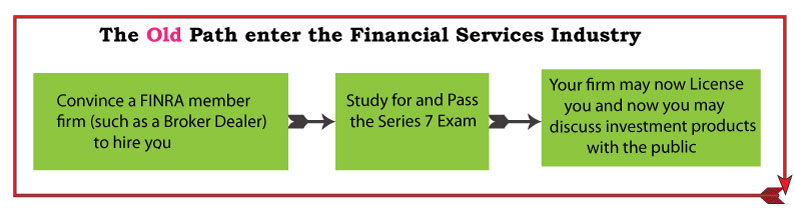 What Is The Securities Industry Essentials Exam Securities